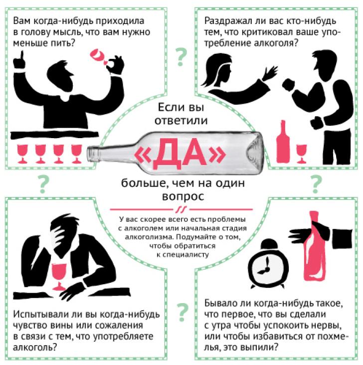 тесты на алкогольную зависимость