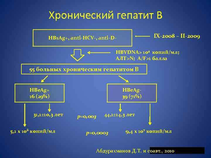 Симптомы и лечение разных видов хронического гепатита