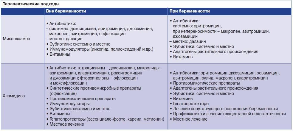 Лечение уреаплазмы народными средствами. - уреаплазма народные методы лечения - запись пользователя marushka (veverka1306) в сообществе зачатие в категории инфекции - babyblog.ru