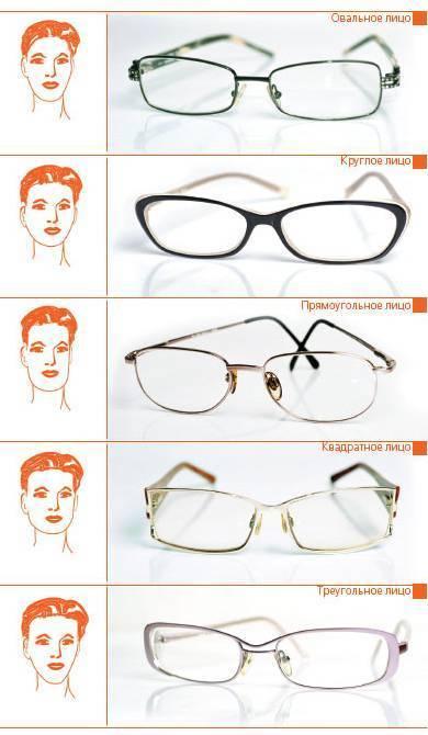 как выбрать оправу для очков для зрения