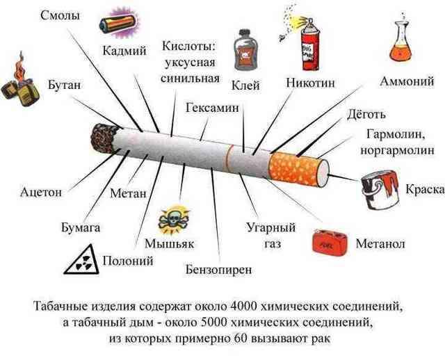 Можно ли курить, когда болеешь ангиной?