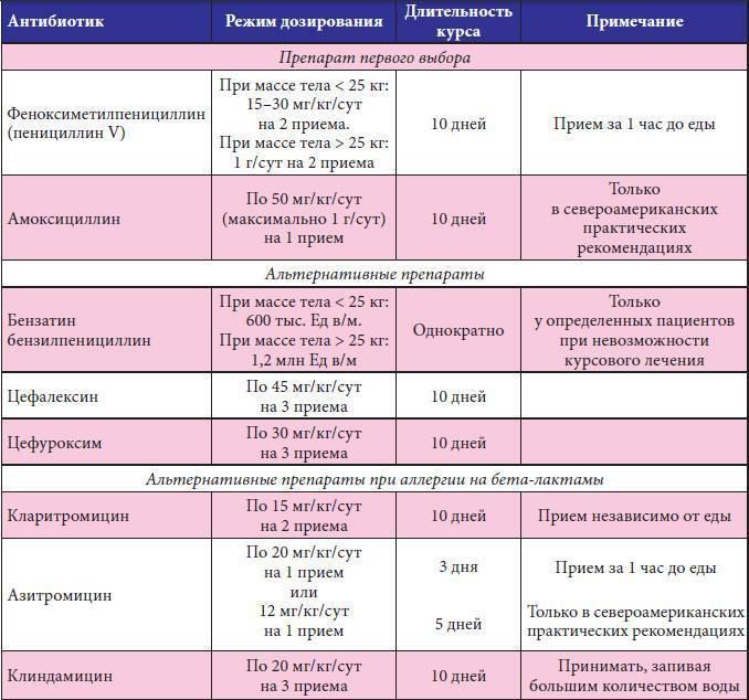 Какие антибиотики пьют при ангине взрослым