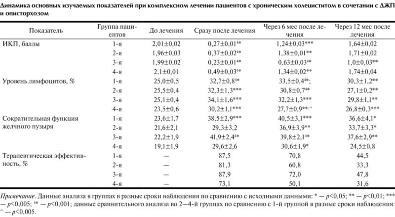 Анализ кала на описторхоз