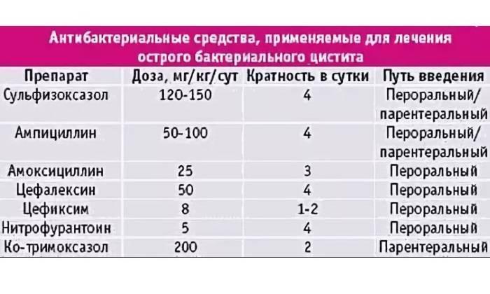 Антибиотики при цистите у женщин