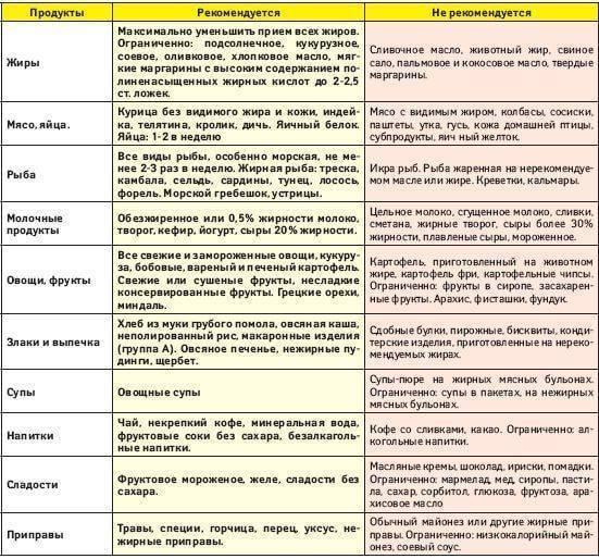 гипохолестериновая диета таблица продуктов