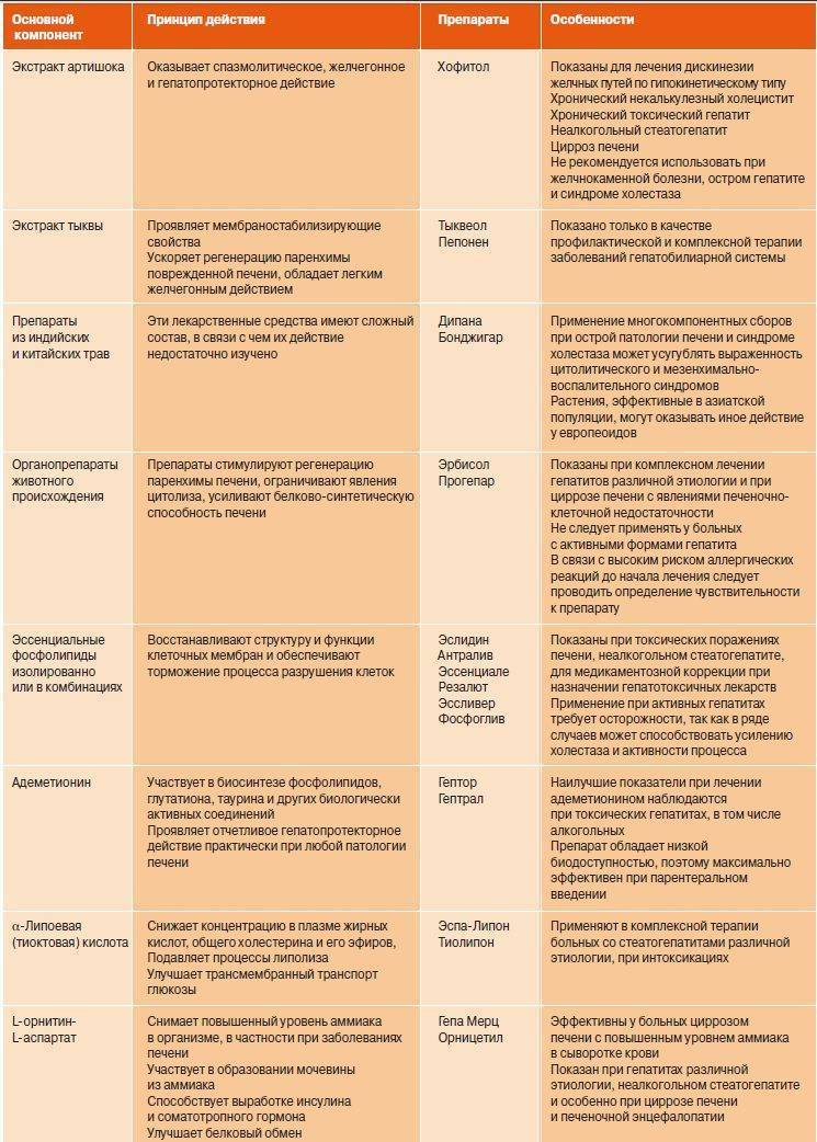 Питание при онкологии