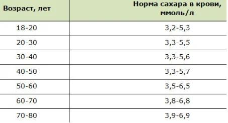 Норма холестерина в крови у женщин после 40, 50 и 60 лет — таблица