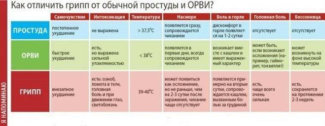 Сколько держится температура при ангине - при ангине сколько держится температура - запись пользователя christelle (sofija_) в сообществе здоровье - от трех до шести лет в категории вирусные инфекции - babyblog.ru