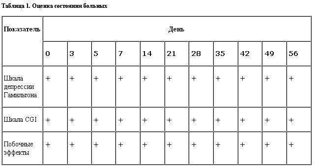 Шкала гамильтона для оценки депрессии тест
