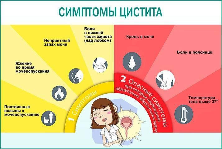 лечение цистита у детей 3 лет