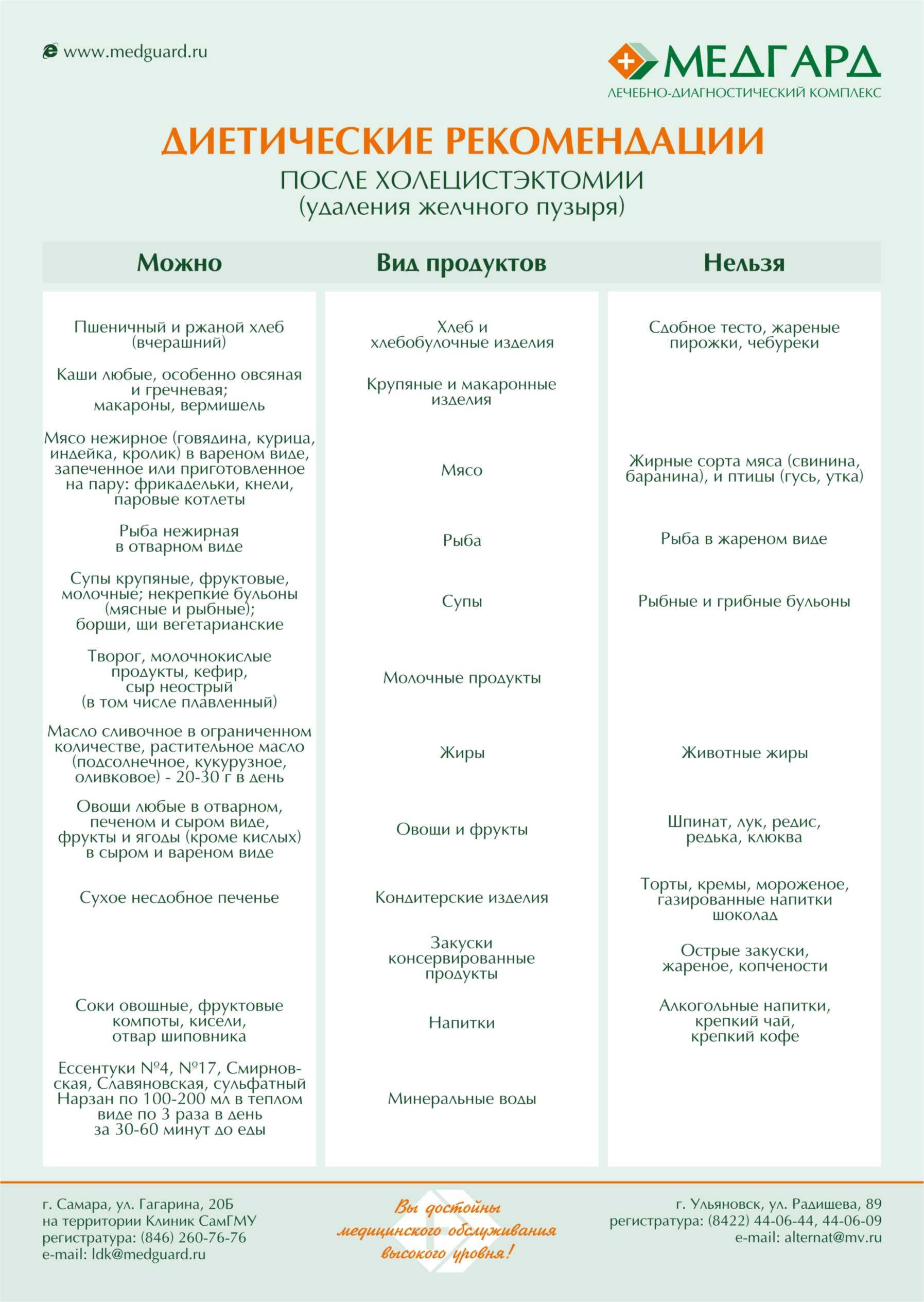диета при полипах желчного пузыря