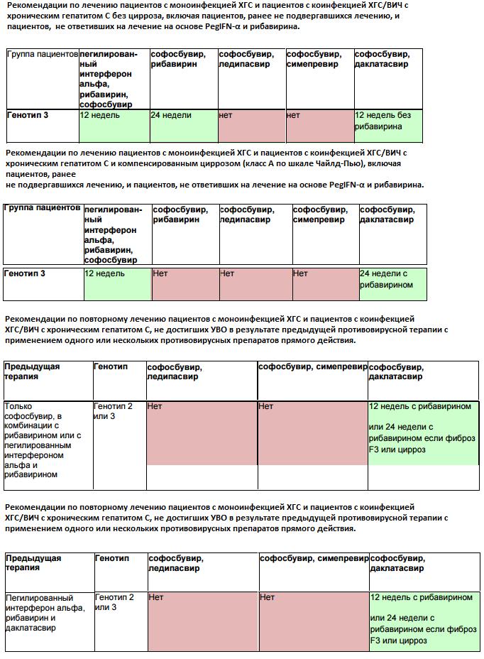 Гепатит с генотип 2: что это значит, диагностика, лечение, прогноз