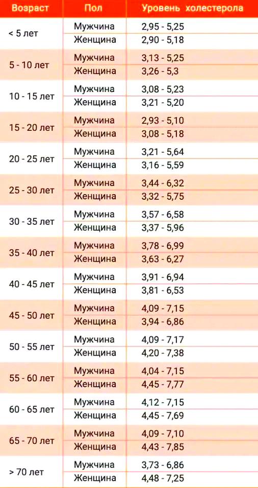 норма холестерина у женщин в 55 лет