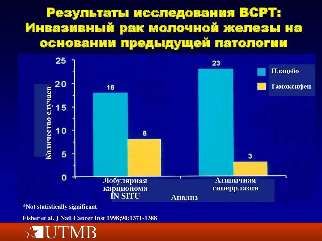 3 степень рака молочной железы: продолжительность жизни, методы лечения. инвазивный рак молочной железы