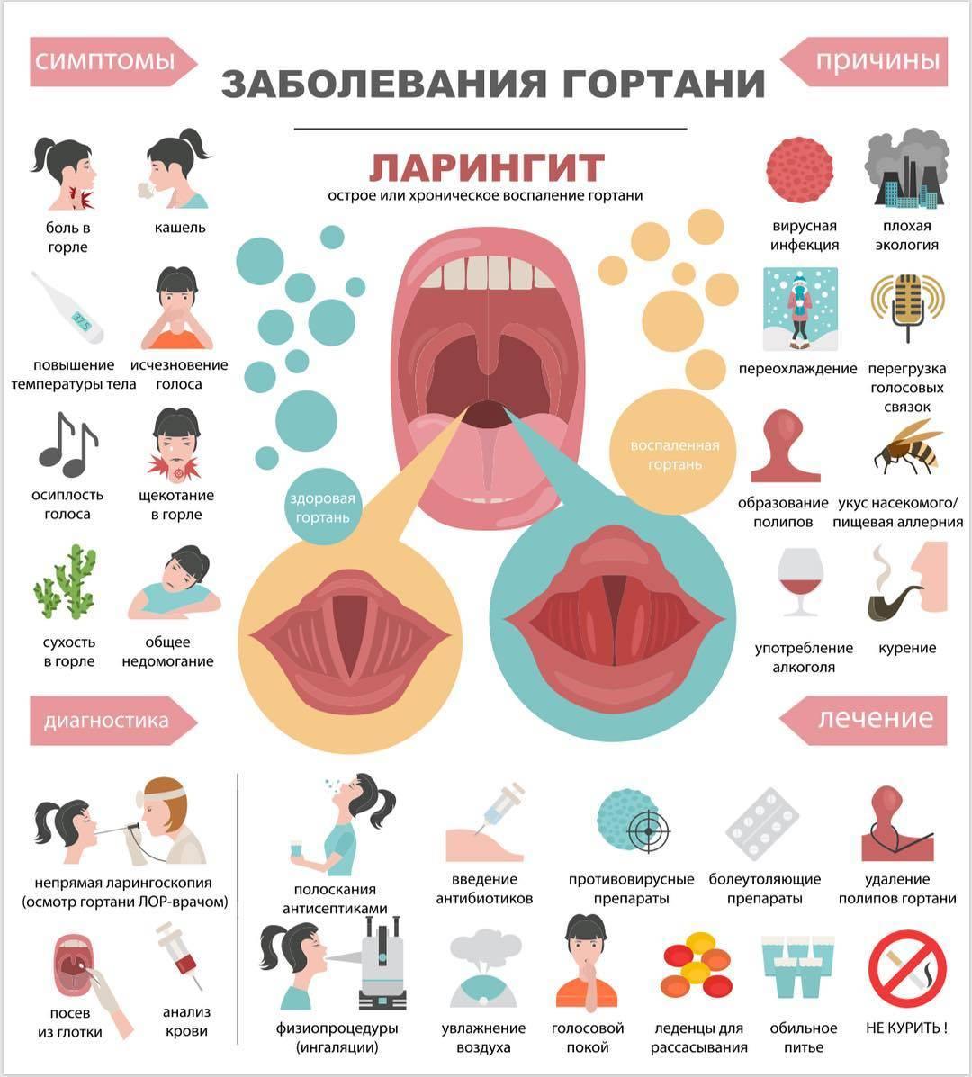 Охриплость голоса: причины и лечение