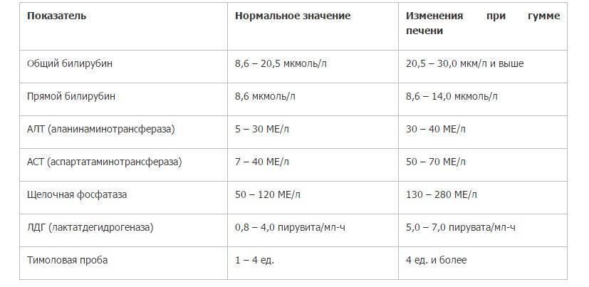 диагностика болезней печени