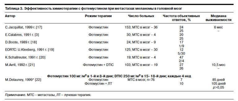помогает ли химиотерапия при метастазах в печени