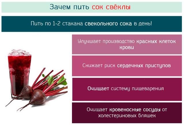 Очищение организма свеклой: как приготовить в домашних условиях напитки и отвары для кишечника, сосудов, печени, полезно ли сочетание овоща с кефиром?