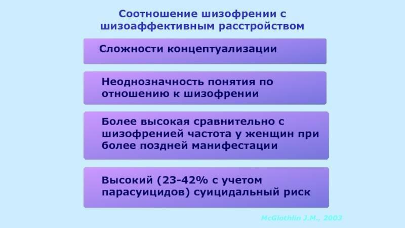 Шизоаффективное расстройство депрессивный тип