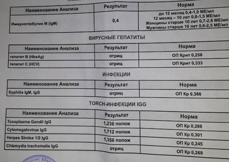 Общий анализ крови при гепатите с