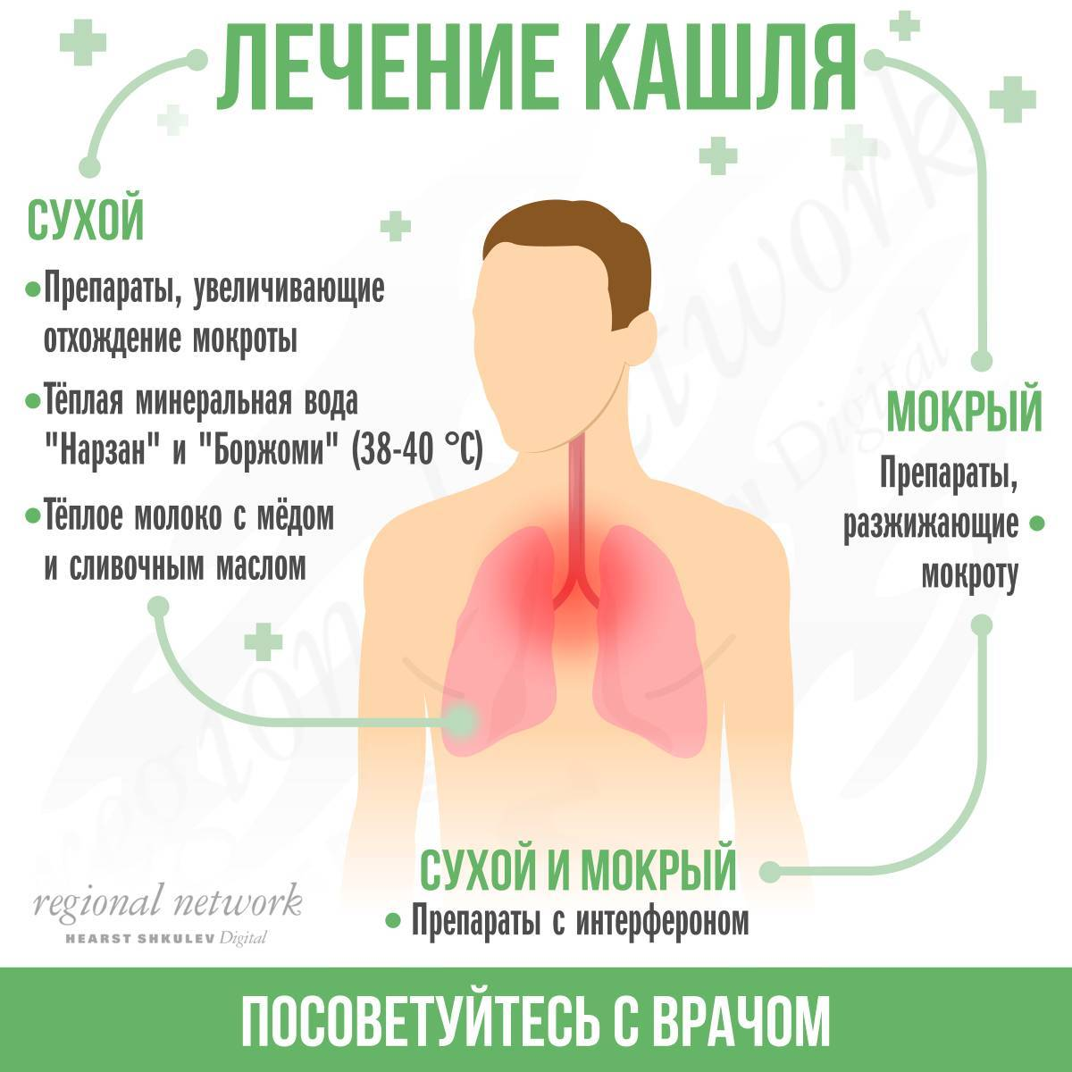 кашель с мокротой лечение у взрослых