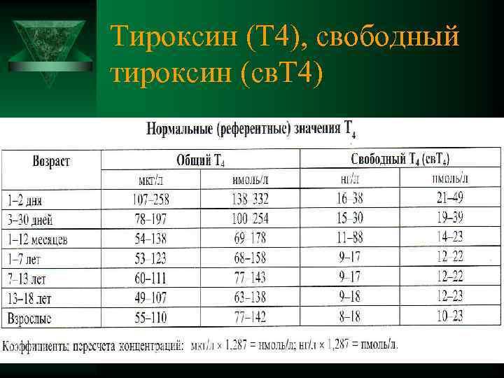 тироксин свободный т4