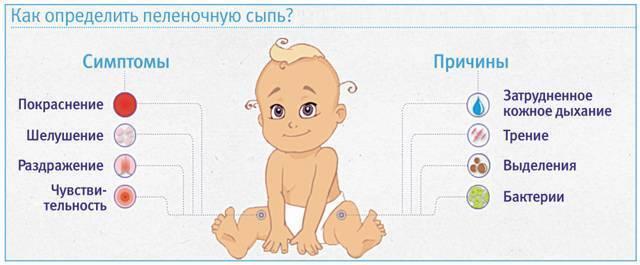 Пеленочный дерматит: фото у детей, лечение (мази и кремы)