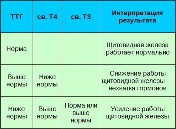 тироксин свободный норма у мужчин