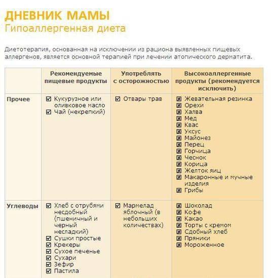 Атопический дерматит на руках после родов! - - запись пользователя тина н (kika4ka) в сообществе развитие от рождения до года в категории о мамах и папах - babyblog.ru