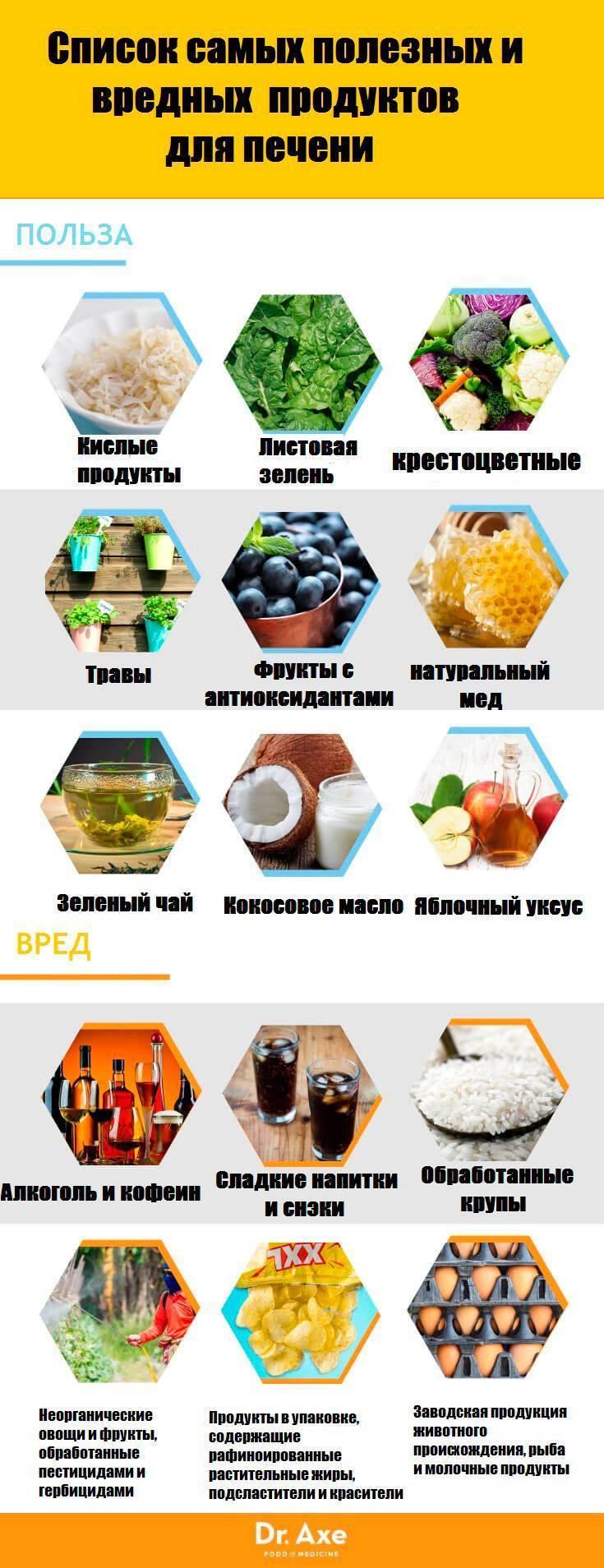 Продукты для печени