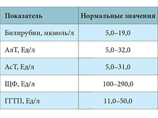 диагностика по лицу признаки заболевания печени