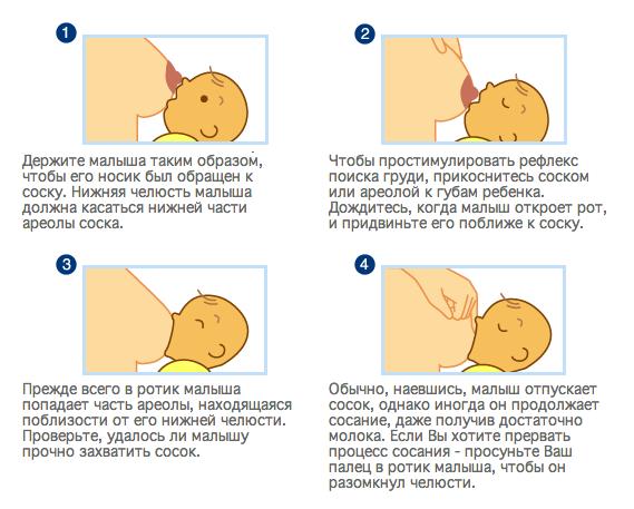 Мастит у кормящей мамы: как лечить