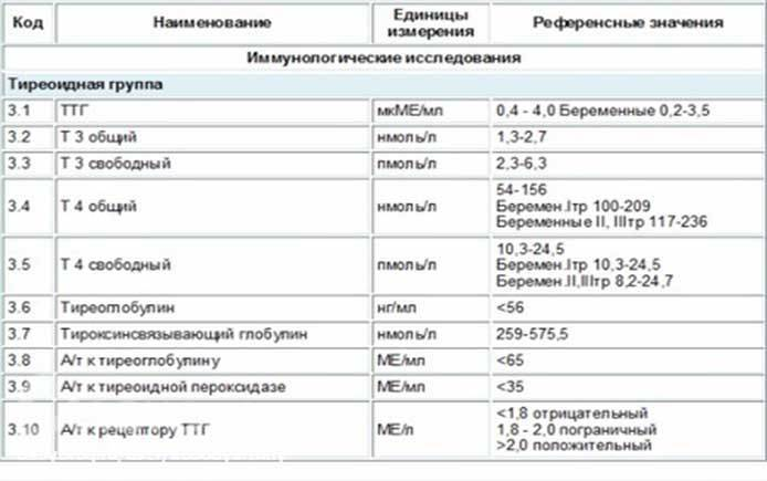 Тиреотропный гормон (ттг) повышен: что это значит, причины, лечение