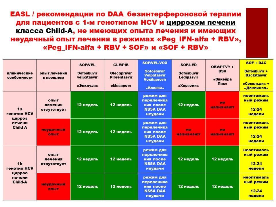 Гепатит с генотипа 1а: диагностика, схема лечения, прогноз