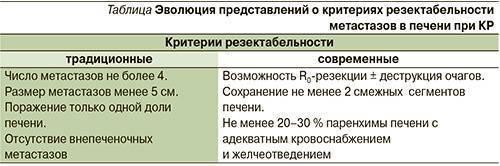 химиотерапия метастазы в печени