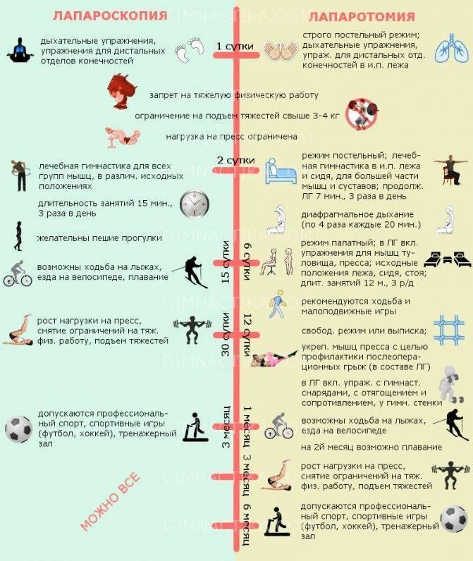 Физкультура после удаления желчного пузыря