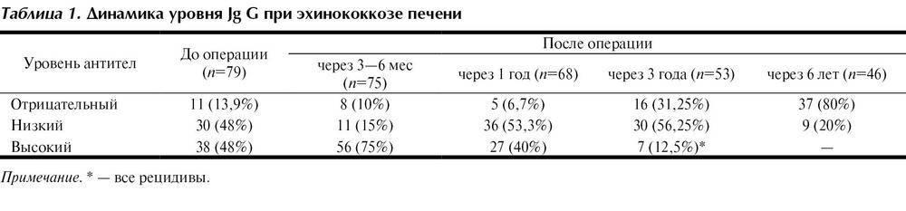 Анализы крови на эхинококк: как сдавать, советы и рекомендации