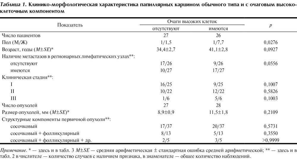 Анализы при раке щитовидной железы