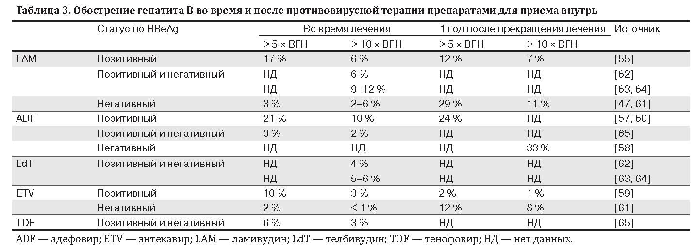 Продолжительность жизни вируса гепатит с во внешней среде