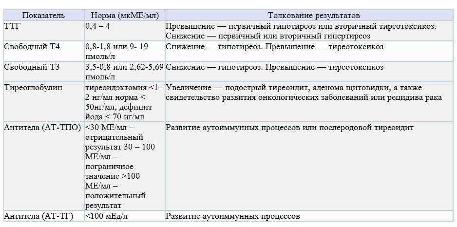 т4 свободный норма у женщин свободный тироксин