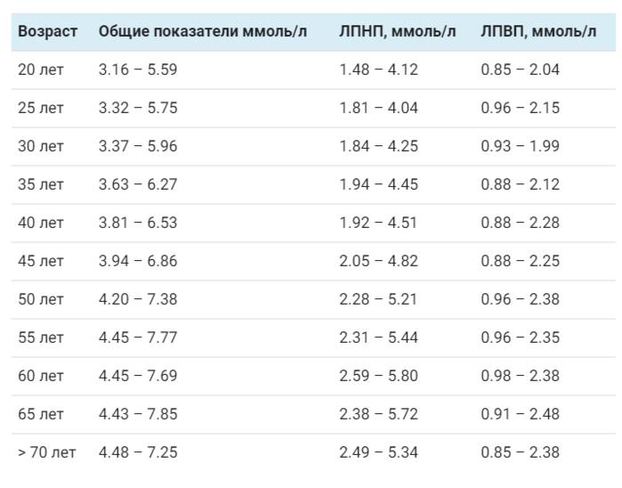 Норма холестерина в крови у мужчин в зависимости от возраста – таблица показателей