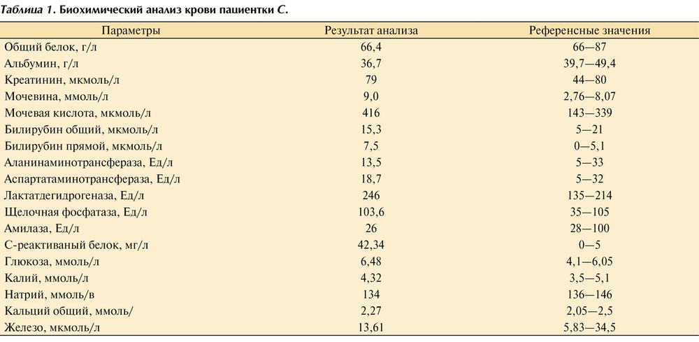 Основные заболевания печени: причины, симптомы, лечение и профилактика