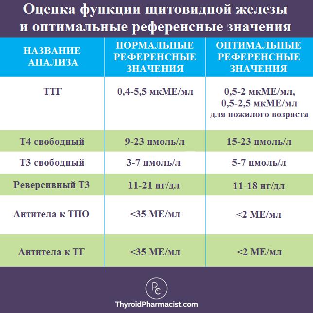 норма анализов на гормоны щитовидной железы