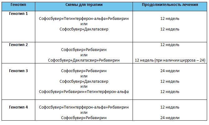 генотип 3 вируса гепатита с