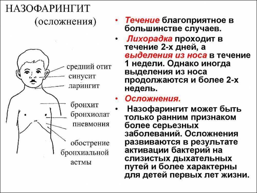 хронический ринофарингит симптомы