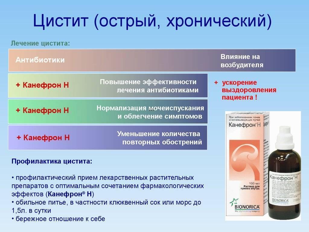 препараты при цистите у детей