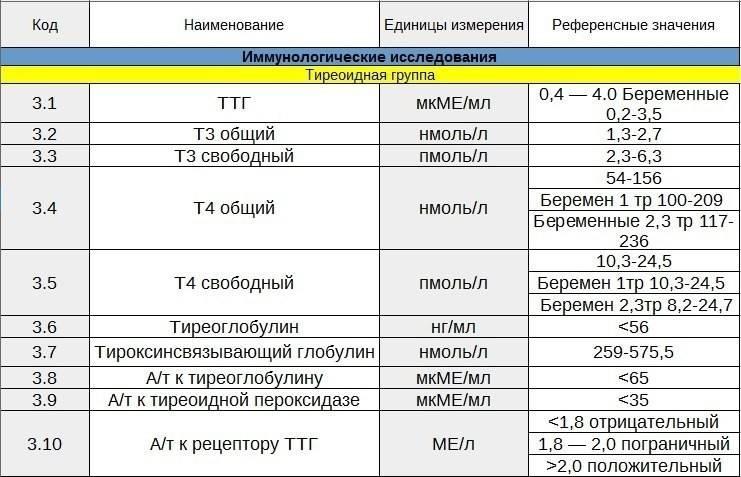 анализы щитовидной железы норма