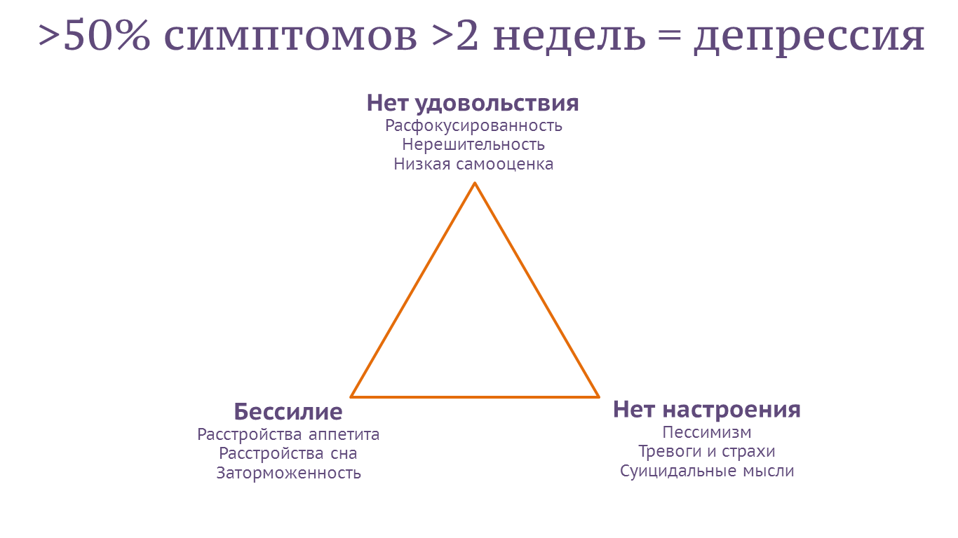 Депрессия  — что это такое, ее симптомы и признаки, какие тесты на депрессию существуют и  как из нее можно выйти   ktonanovenkogo.ru