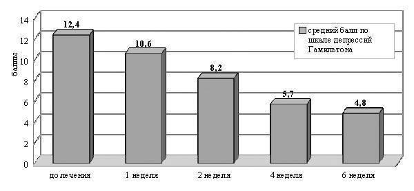 Шкала самооценки тревоги цунга — psylab.info