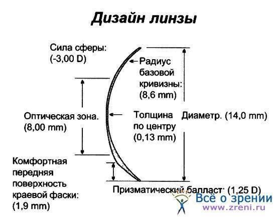 Что такое радиус кривизны в контактных линзах - как узнать радиус
